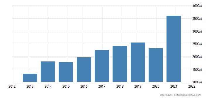 vietnam exports belgium