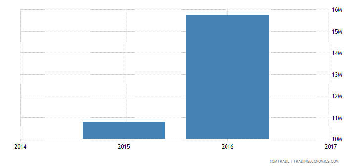 vietnam exports bolivia