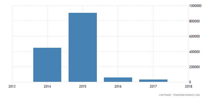 vietnam exports botswana