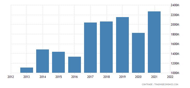 vietnam exports brazil