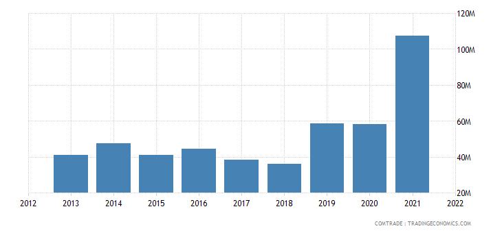 vietnam exports bulgaria