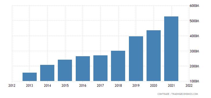 vietnam exports canada