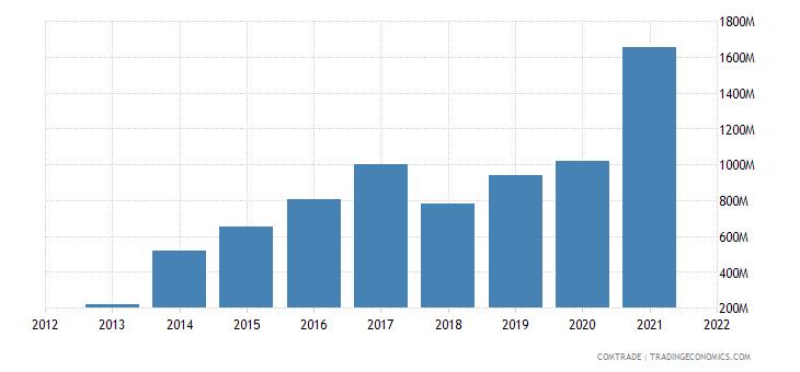 vietnam exports chile