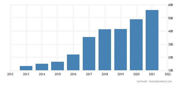vietnam exports china