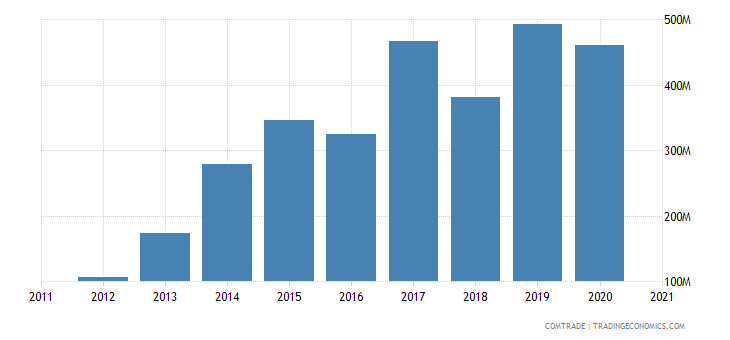 vietnam exports colombia