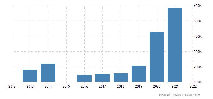 vietnam exports czech republic