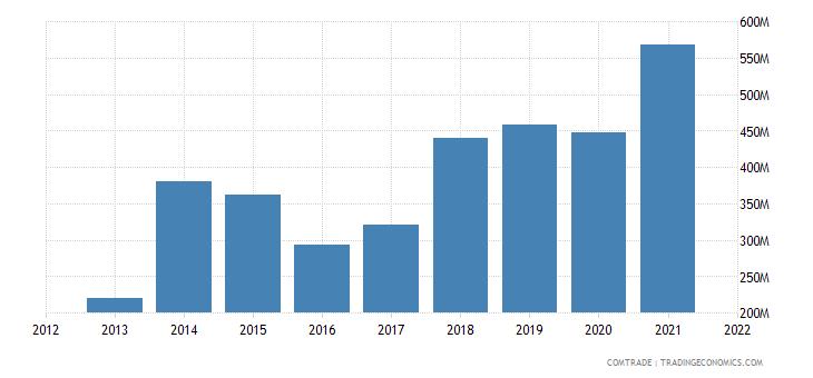 vietnam exports egypt