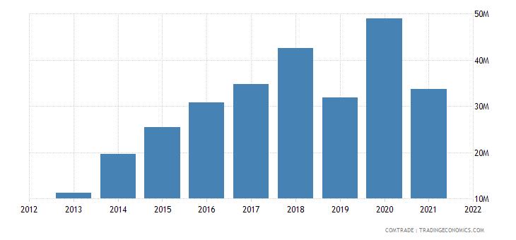 vietnam exports estonia