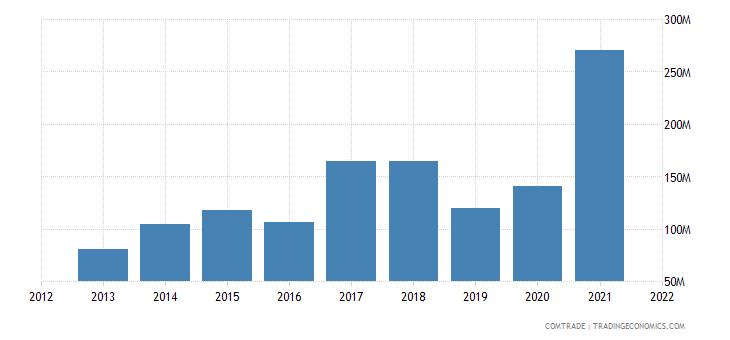 vietnam exports finland