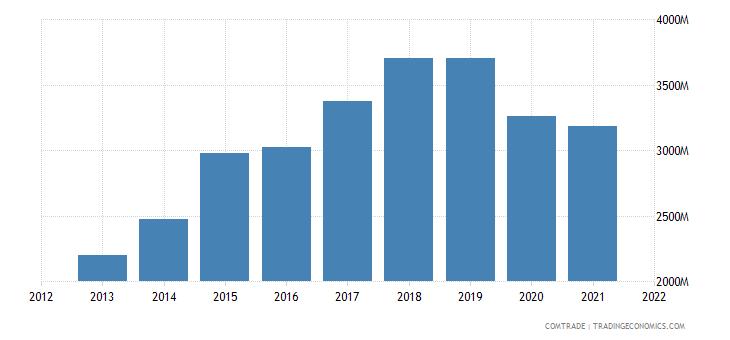 vietnam exports france