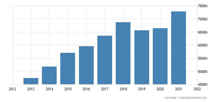 vietnam exports germany