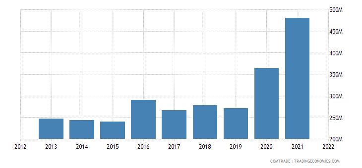 vietnam exports ghana