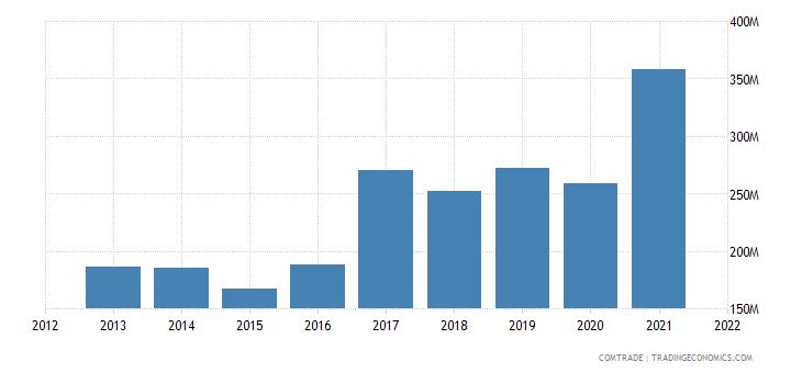 vietnam exports greece