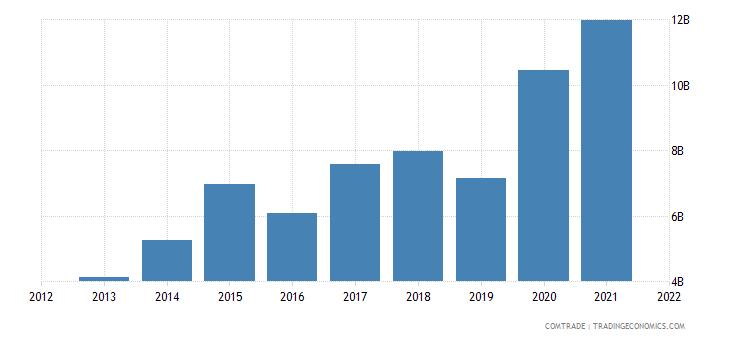 vietnam exports hong kong