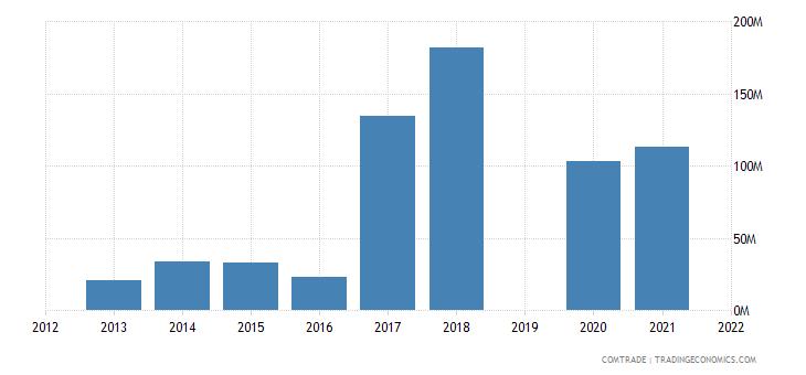 vietnam exports india iron steel