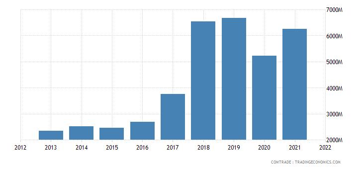 vietnam exports india