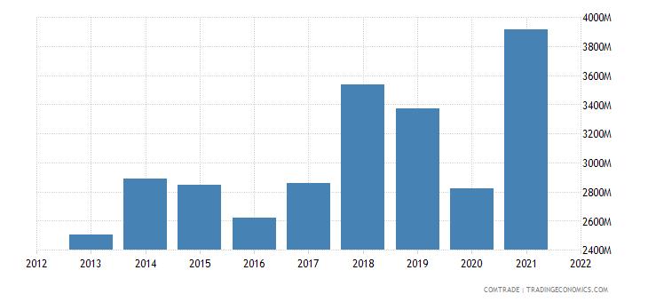 vietnam exports indonesia