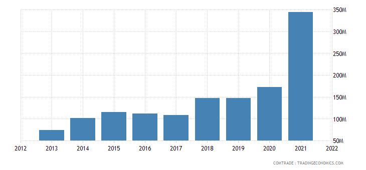 vietnam exports ireland