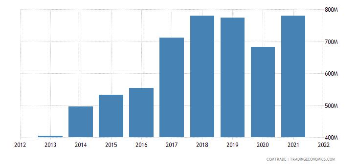 vietnam exports israel