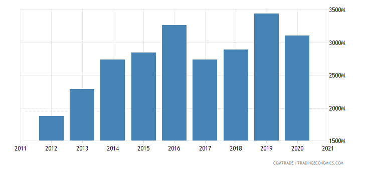 vietnam exports italy