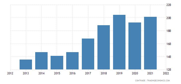 vietnam exports japan