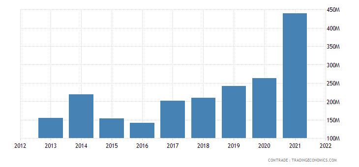 vietnam exports kazakhstan