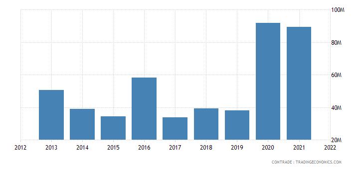 vietnam exports kenya