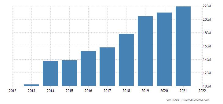 vietnam exports latvia