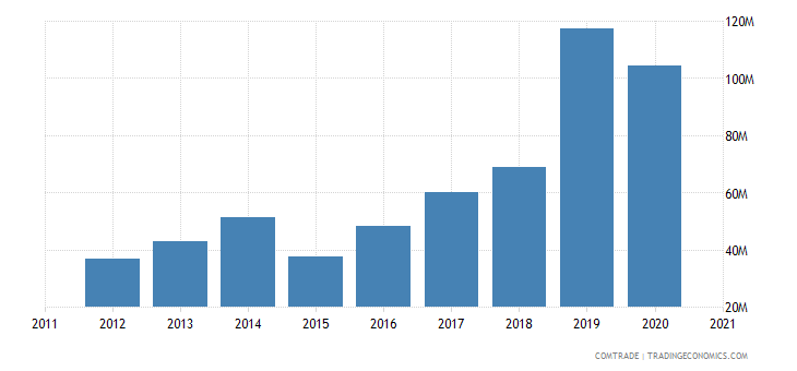 vietnam exports lithuania