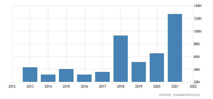 vietnam exports luxembourg