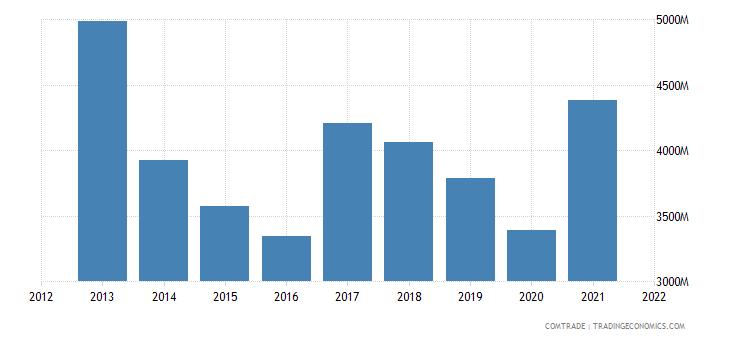 vietnam exports malaysia