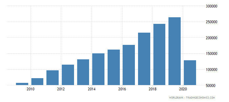 vietnam exports merchandise customs current us$ millions seas adj  wb data