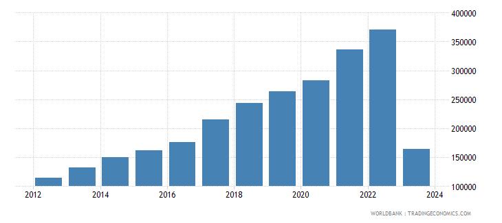 vietnam exports merchandise customs current us$ millions wb data