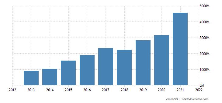 vietnam exports mexico