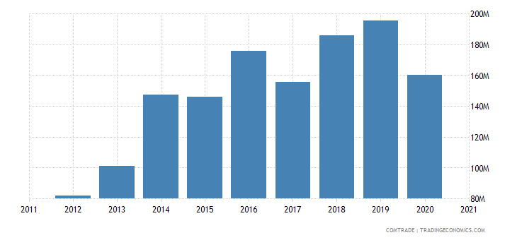 vietnam exports morocco