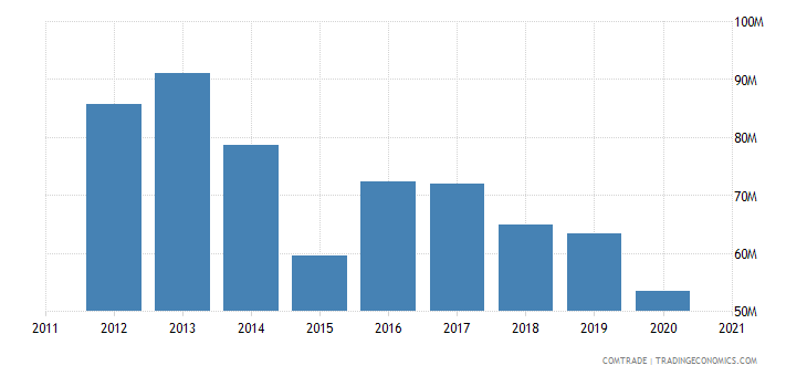 vietnam exports mozambique