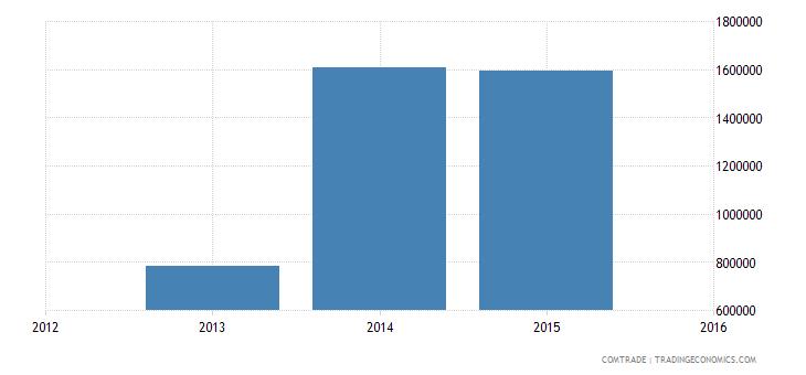 vietnam exports namibia
