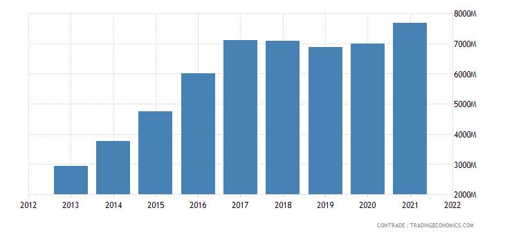 vietnam exports netherlands
