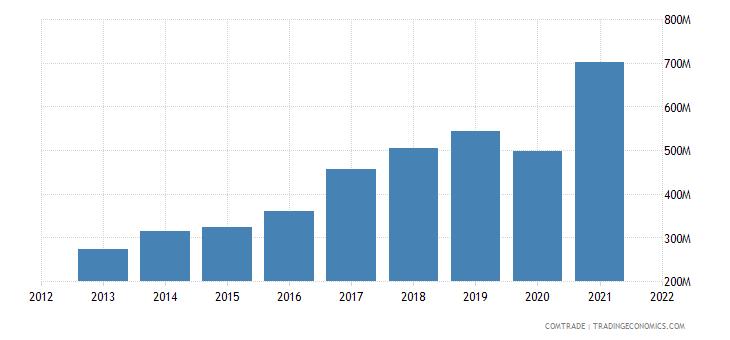 vietnam exports new zealand