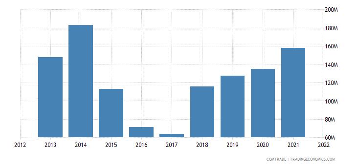 vietnam exports nigeria