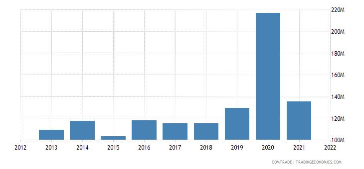 vietnam exports norway