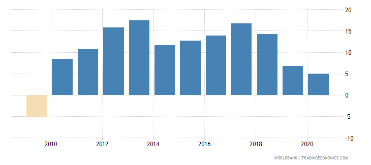 vietnam exports of goods and services annual percent growth wb data