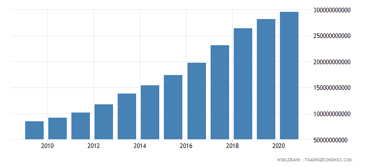 vietnam exports of goods and services constant 2000 us dollar wb data