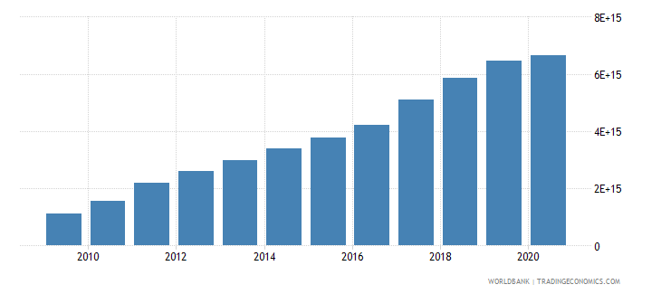 vietnam exports of goods and services current lcu wb data