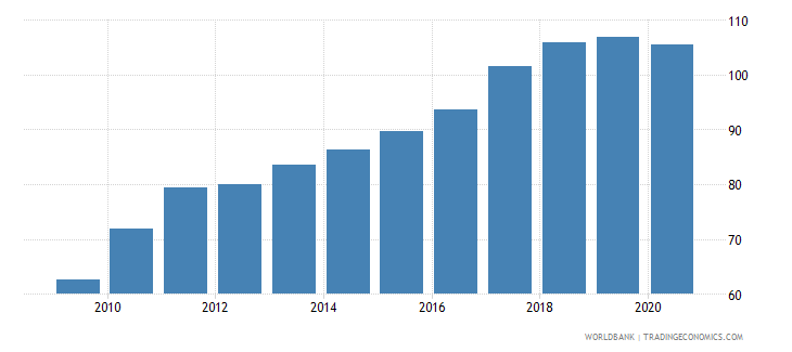 vietnam exports of goods and services percent of gdp wb data