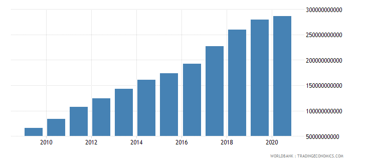 vietnam exports of goods and services us dollar wb data