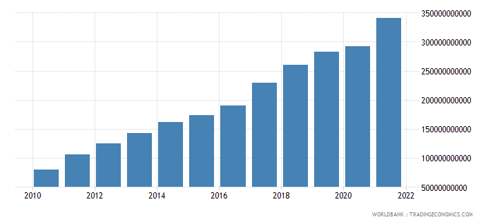 vietnam exports of goods services and income bop us dollar wb data