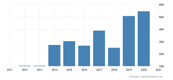 vietnam exports paraguay