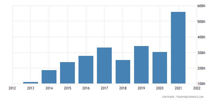 vietnam exports peru