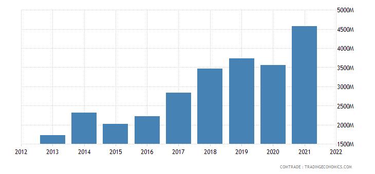 vietnam exports philippines